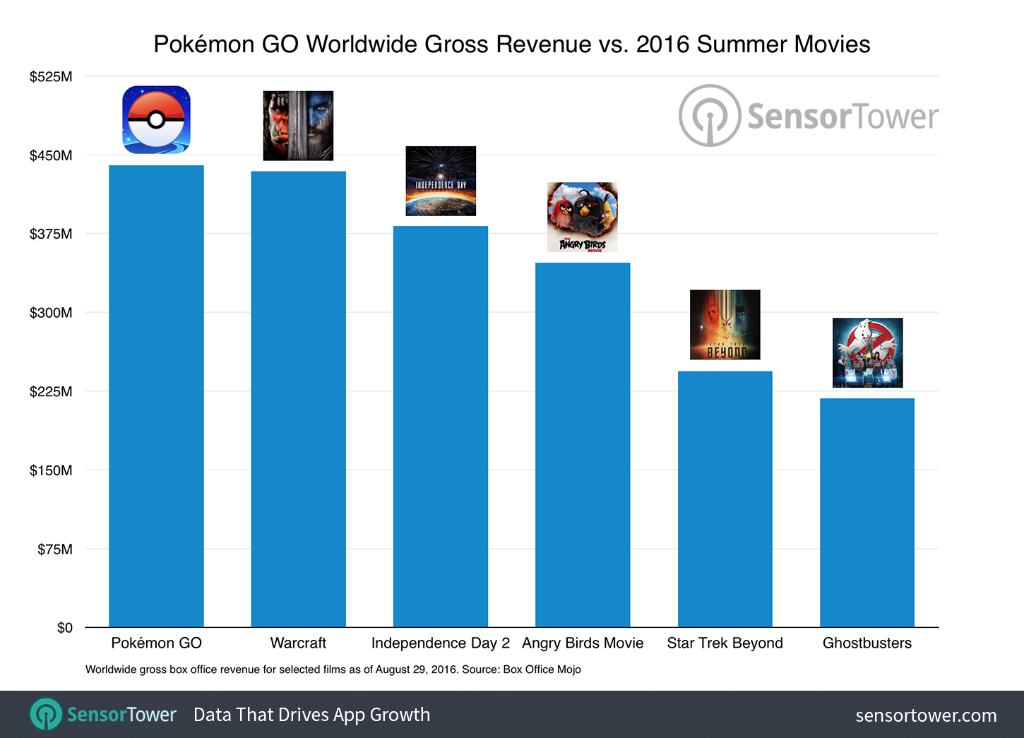 Pokemon GO Worldwide Gross Revenue Compared to 2016 Summer Movie Box Office Earnings