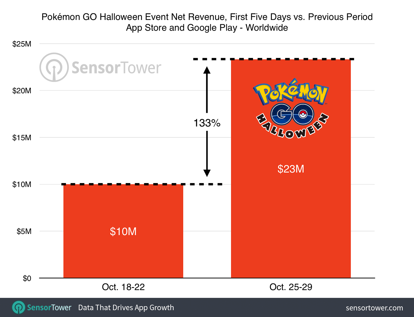 Pokemon Go Halloween Event Usage Chart