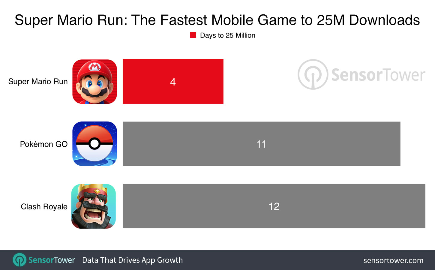 Super Mario Run Is the Fastest Mobile Game to 25 Million