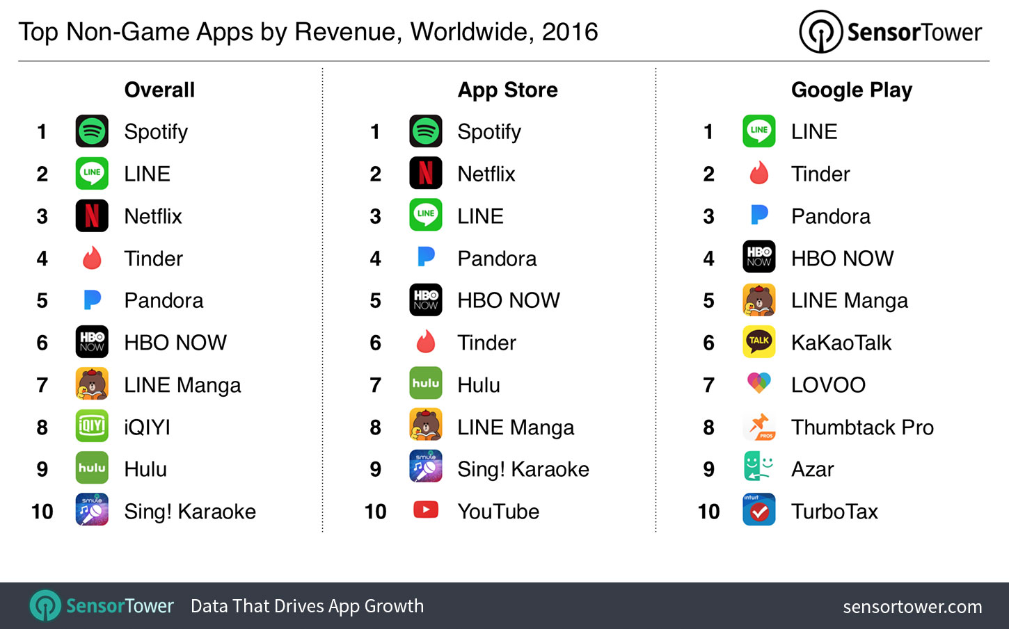 Top Apps of 2016: Spotify, Line, and Netflix Led the Year's