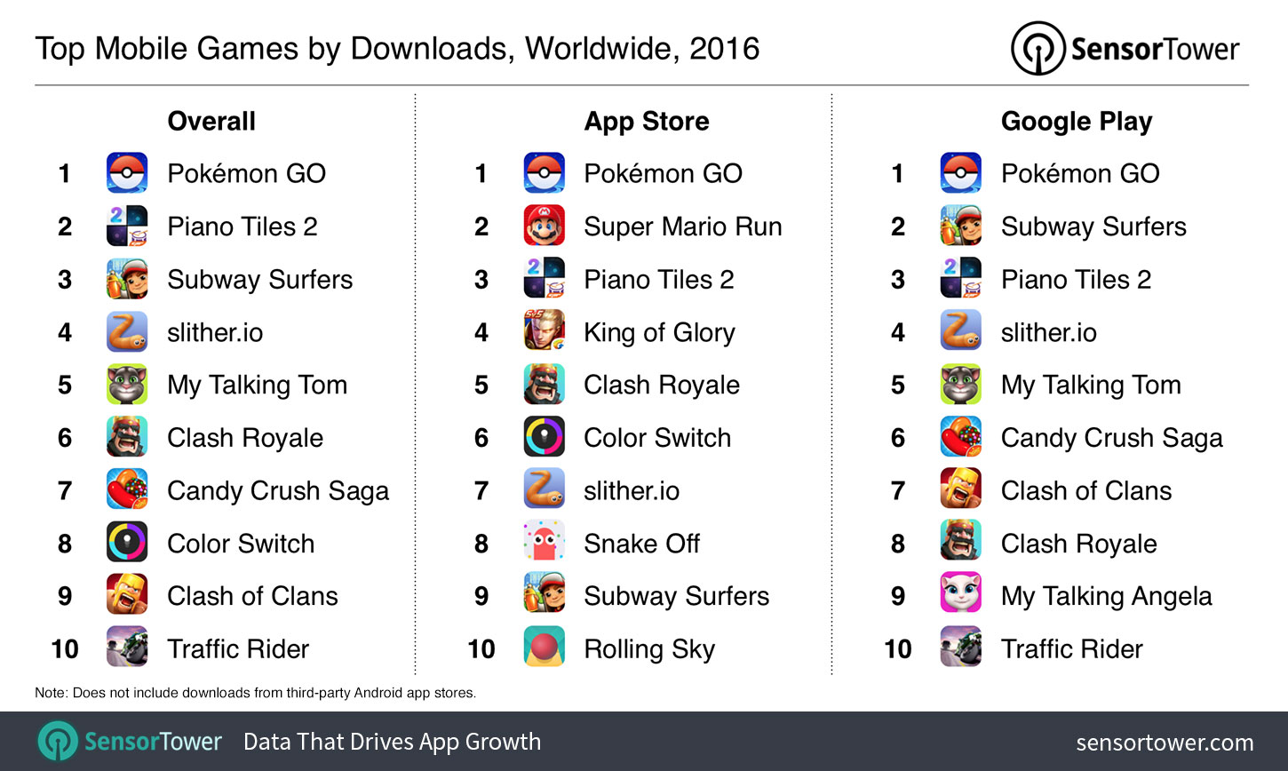 Top Mobile Games of 2016: Pokémon GO Conquered Clash Royale