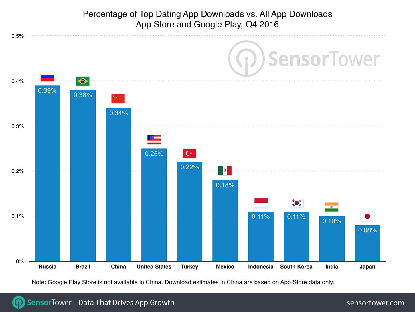 Dating apps used in usa