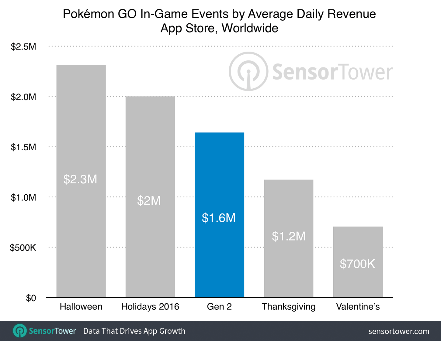 Pokémon GO's First Major Update Captures Less Daily Revenue Than