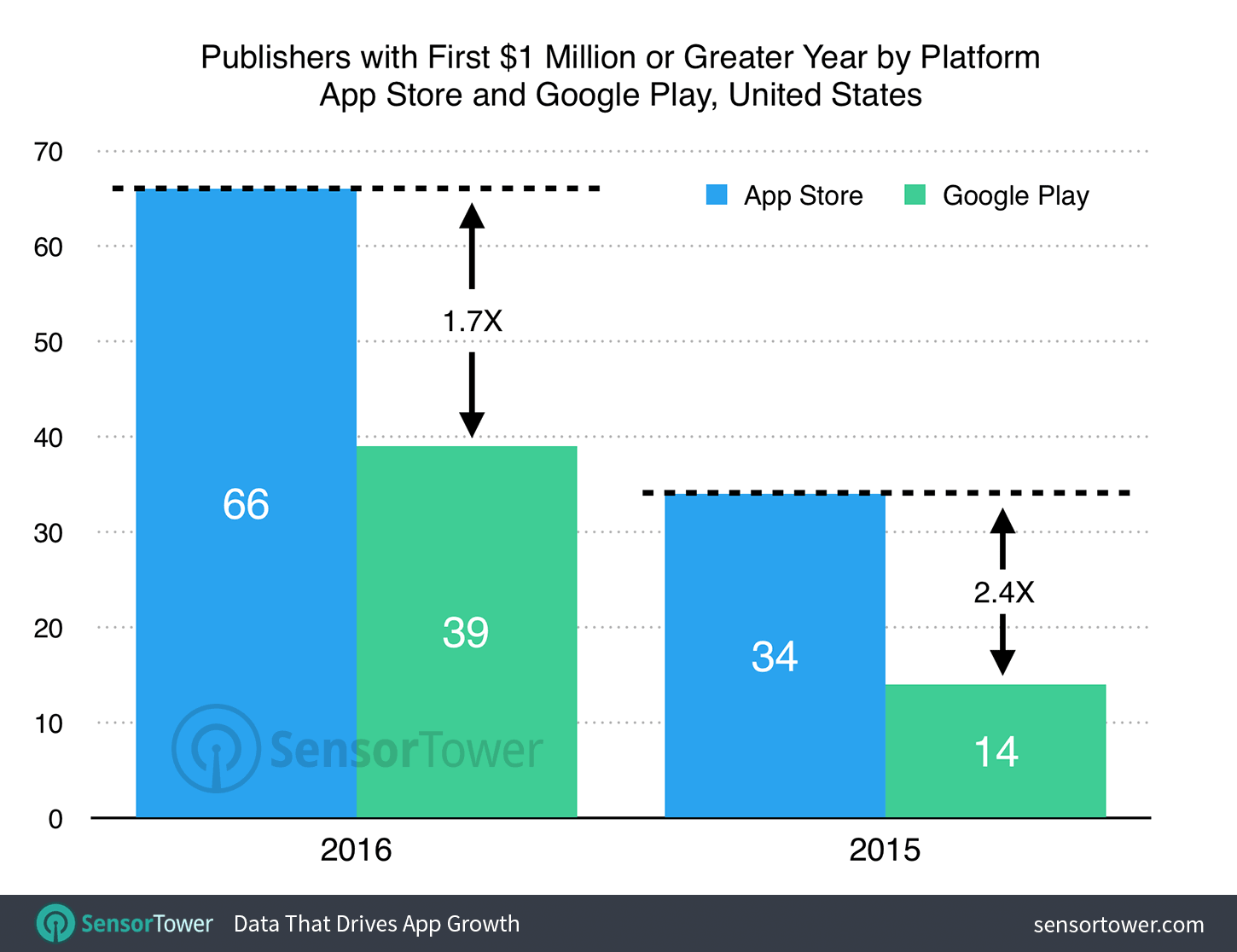 May 2017 The Overspill When Theres More That I Want To Say Simple Brain Diagram For Kids Aofcom Whats As You Can See In Chart Above Number Of Publishers Who Had Their First 1m Or Greater Year On Us App Store 2016 Nearly Doubled