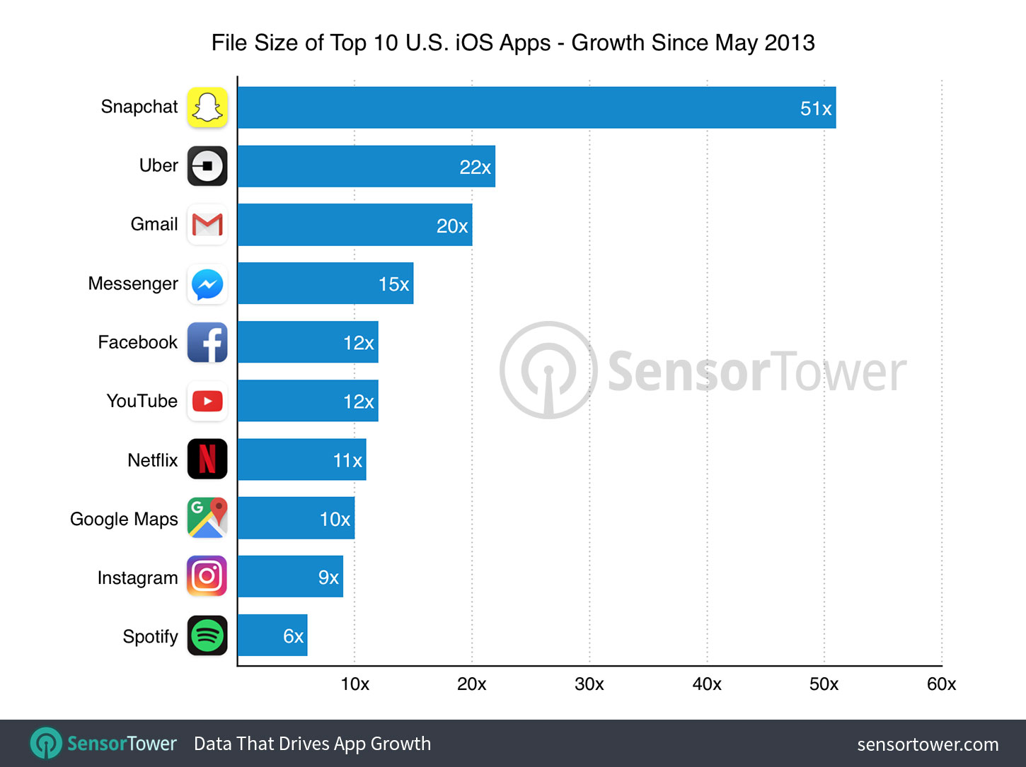 The Size of iPhone's Top Apps Has Increased by 1,000% in Four Years