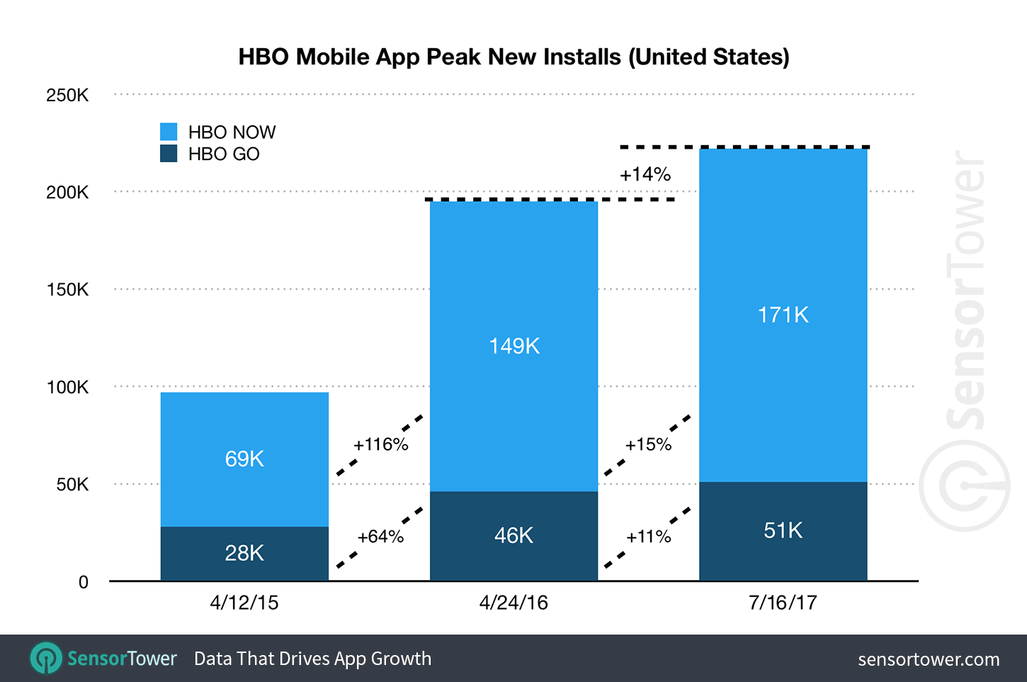 HBO's Streaming Apps Set Download Records for Game of