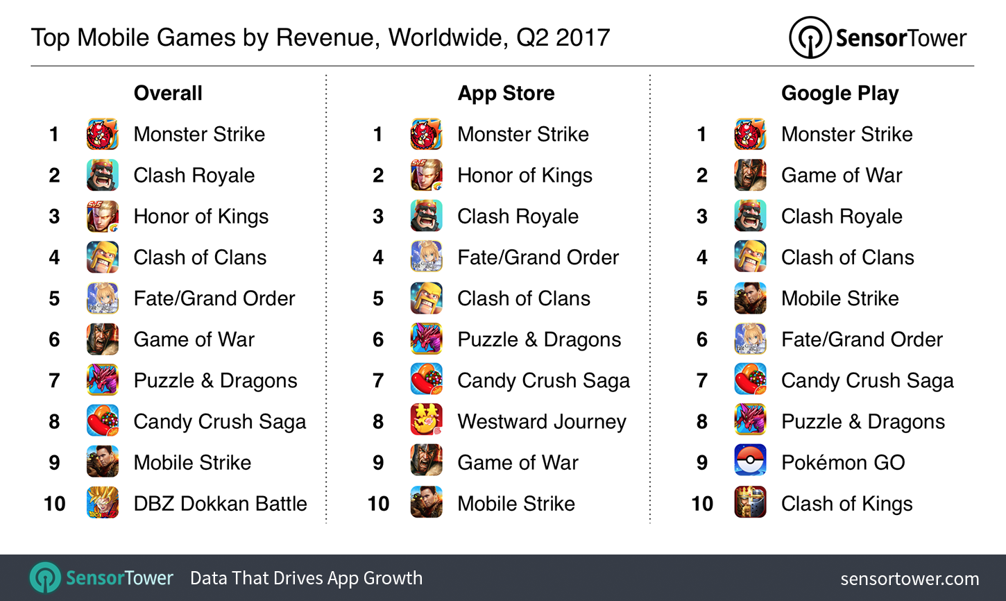 Top Mobile Games of Q2 2017: Revenue Grew 32% as Honor of