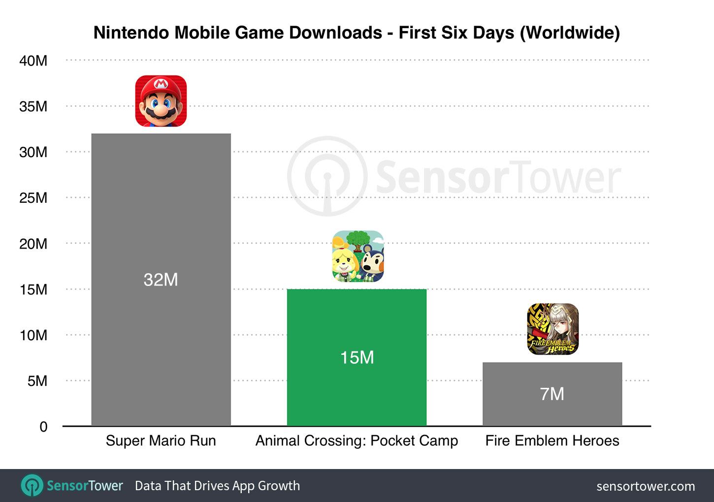 First six day downloads of Animal Crossing: Pocket Camp compared to Super Mario Run and Fire Emblem Heroes