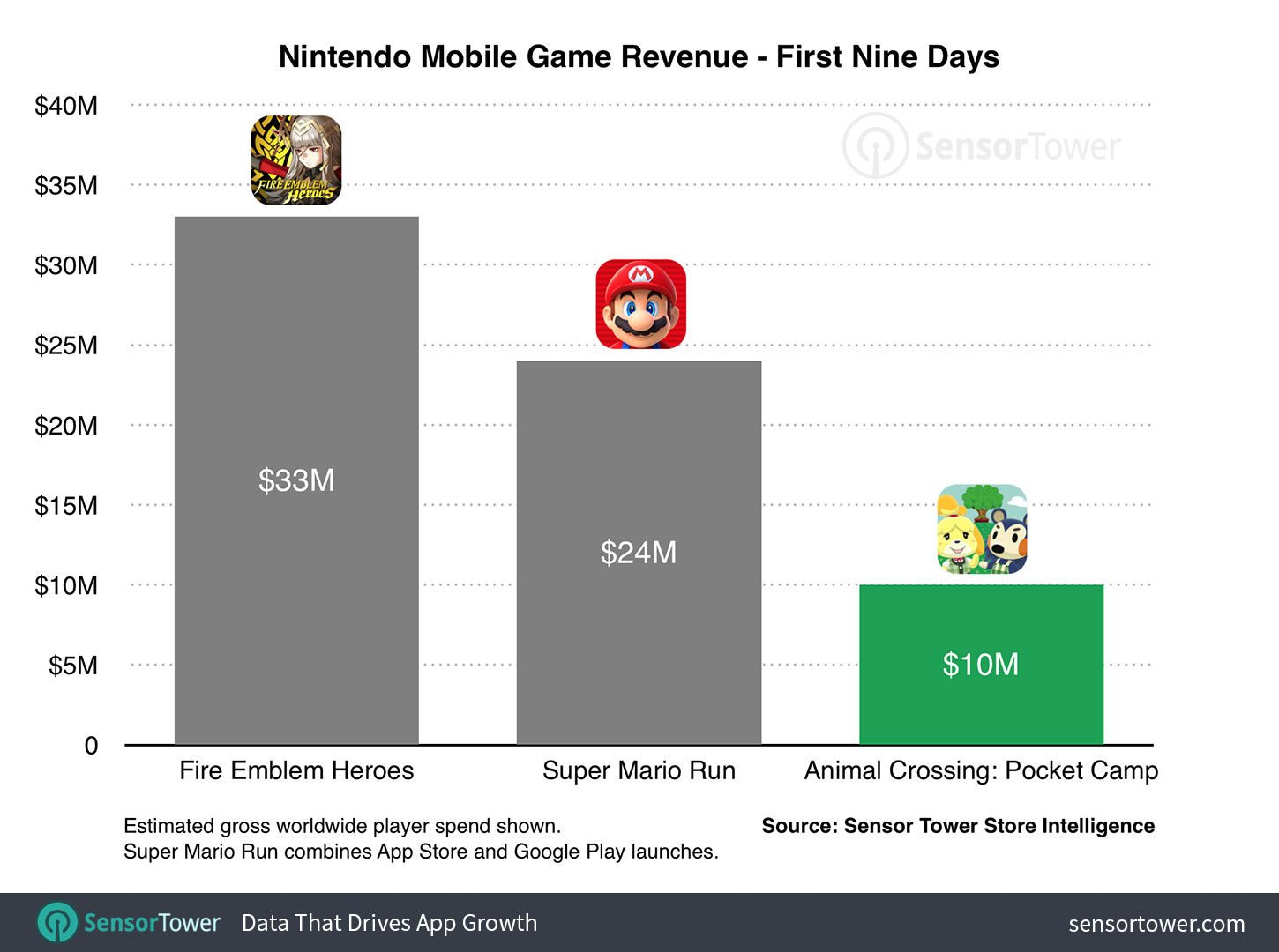 First nine days revenue of Animal Crossing: Pocket Camp compared to Super Mario Run and Fire Emblem Heroes Pocket Camp Has Made $10 Million So Far, One Third as Much as Fire Emblem Heroes at Launch - animal crossing launch revenue - Pocket Camp Has Made $10 Million So Far, One Third as Much as Fire Emblem Heroes at Launch