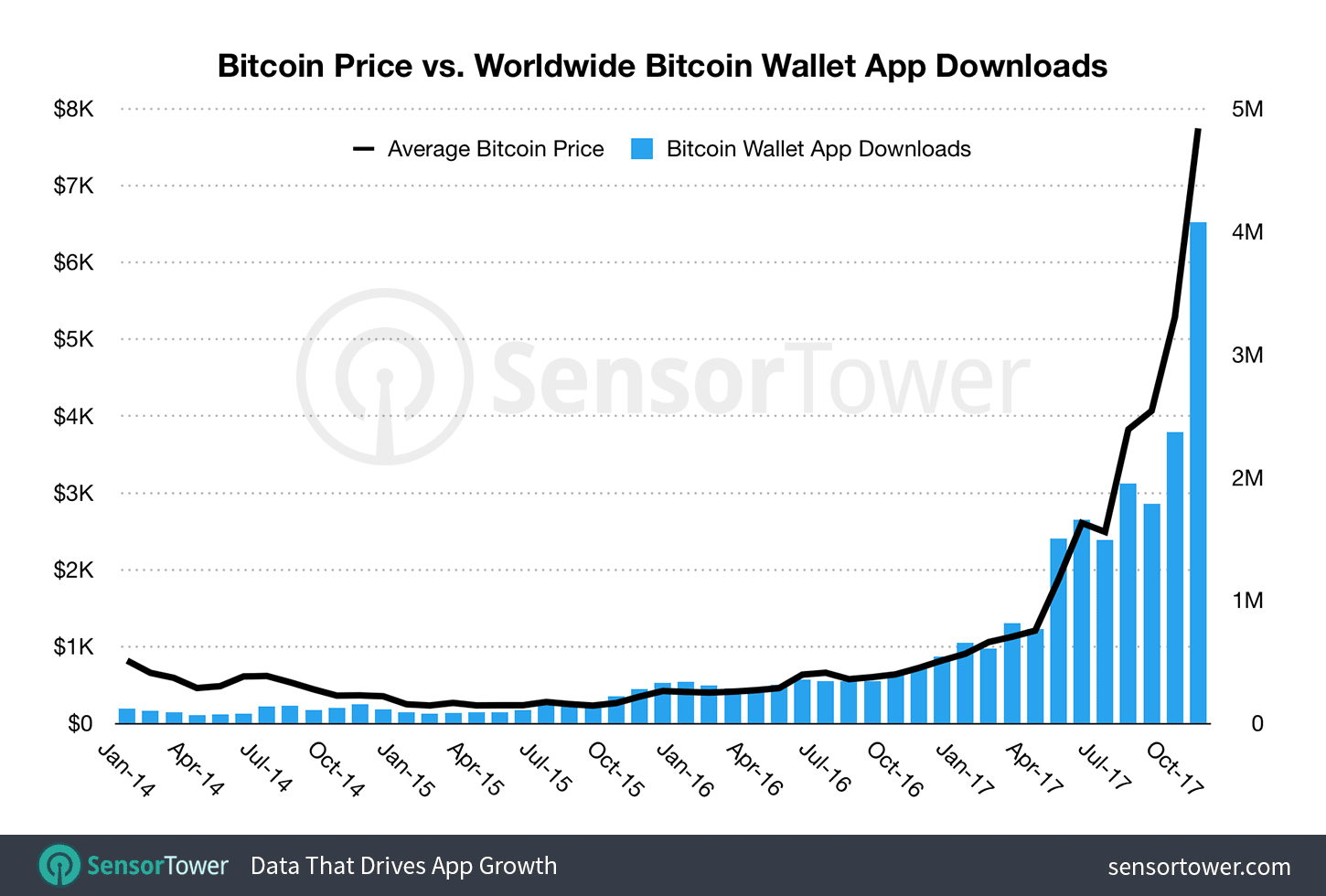 Worldwide growth of downloads of bitcoin wallet apps on the App Store and Google Play since January 2014 charted against daily bitcoin value in U.S. dollars