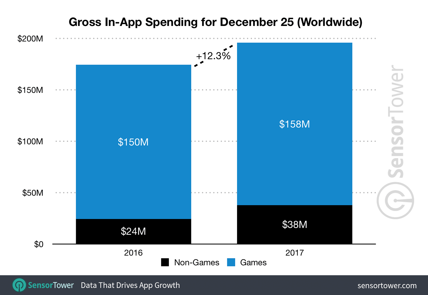 Christmas 2017 vs. 2016 App Revenue Consumers Spent Nearly $200 Million in Apps on Christmas, Up 12% Over 2016 - christmas 2017 app revenue - Consumers Spent Nearly $200 Million in Apps on Christmas, Up 12% Over 2016