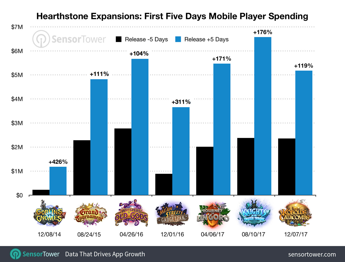 Chart comparing the launches of all Hearthstone expansions and their immediate impact on the game's mobile revenue