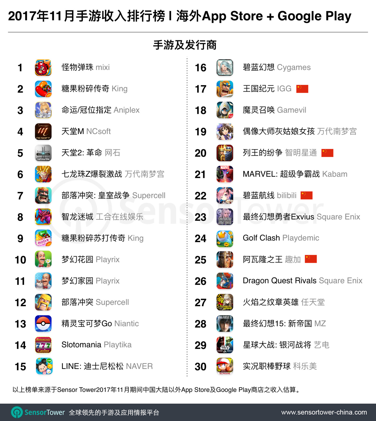 Nov 2017 Top 30 Grossing Games Outside China