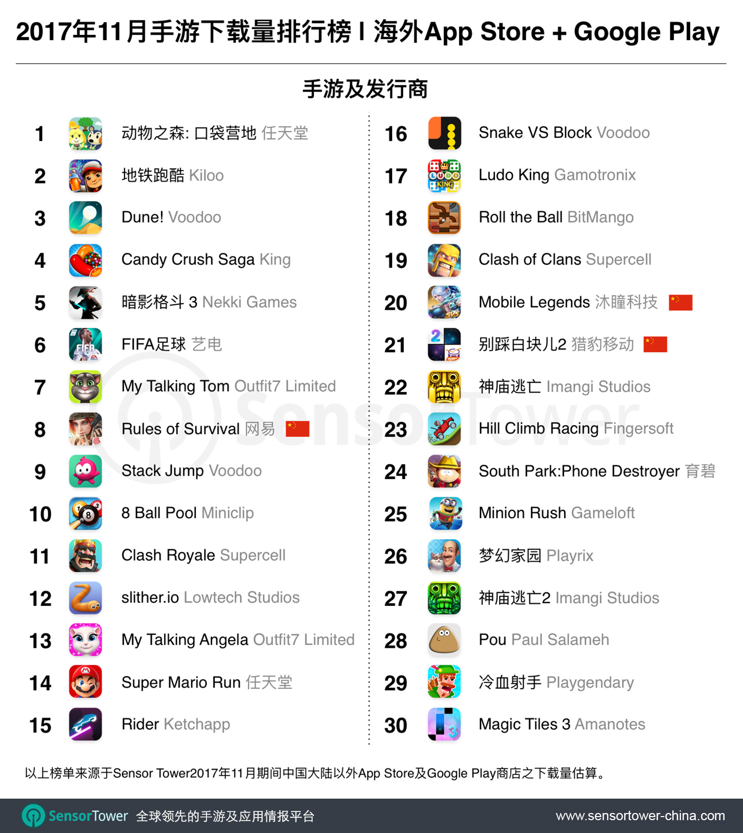 Nov 2017 Top 30 Most Downloaded Games Outside China