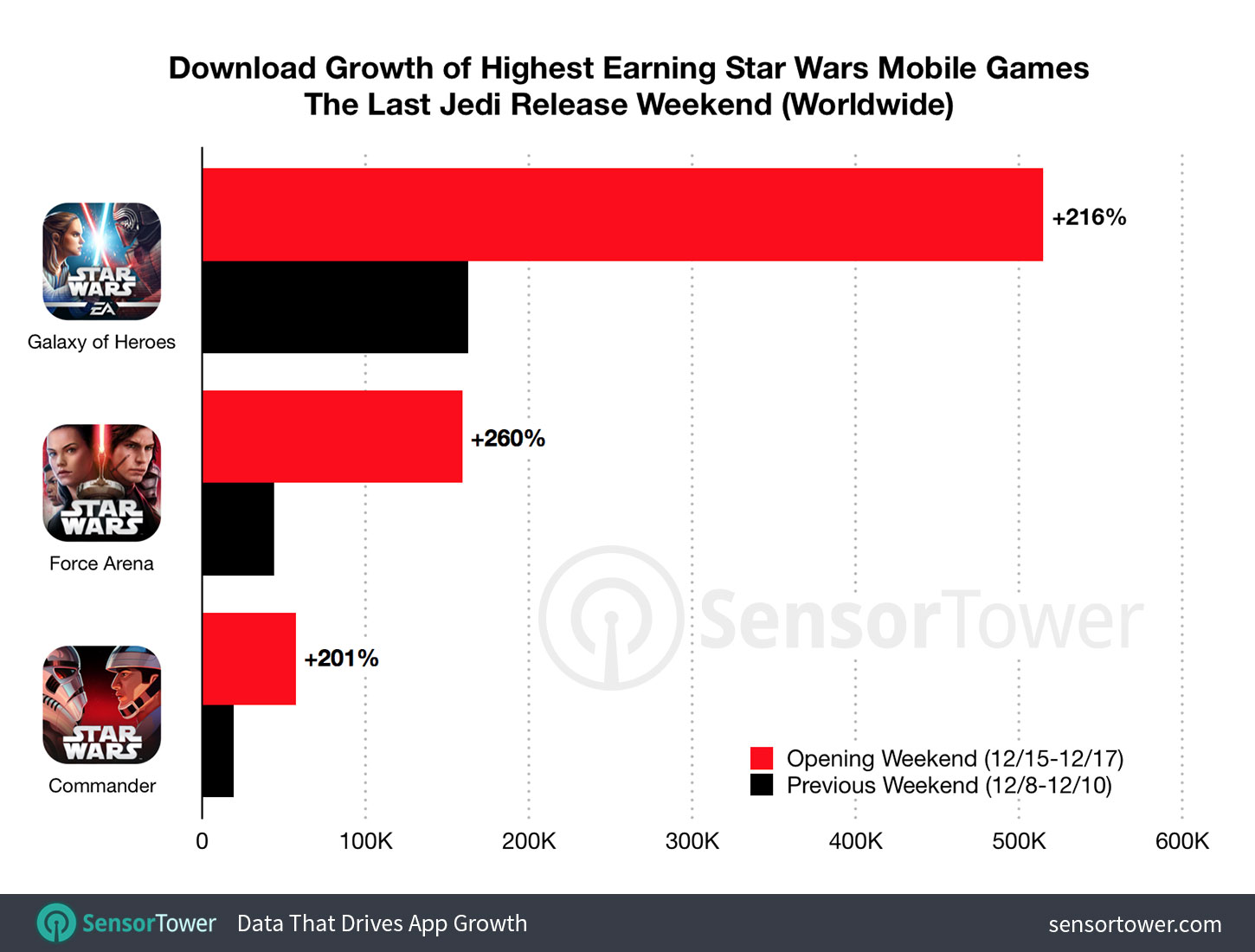 Chart showing the growth of Star Wars mobile game installs for the release weekend on The Last Jedi 'the last jedi' premiere more than doubled star wars mobile game downloads - star wars the last jedi downloads - 'The Last Jedi' Premiere More Than Doubled Star Wars Mobile Game Downloads