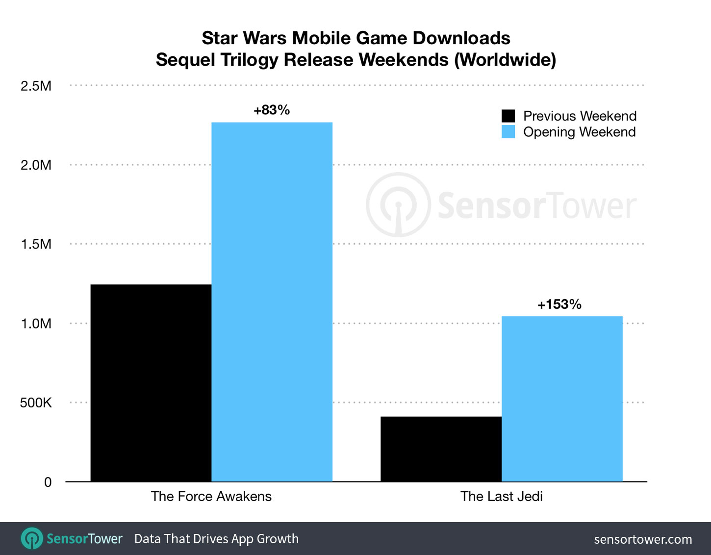 Chart comparing Star Wars mobile game installs for the release weekend on The Last Jedi vs. The Force Awakens 'the last jedi' premiere more than doubled star wars mobile game downloads - the last jedi force awakens downloads - 'The Last Jedi' Premiere More Than Doubled Star Wars Mobile Game Downloads
