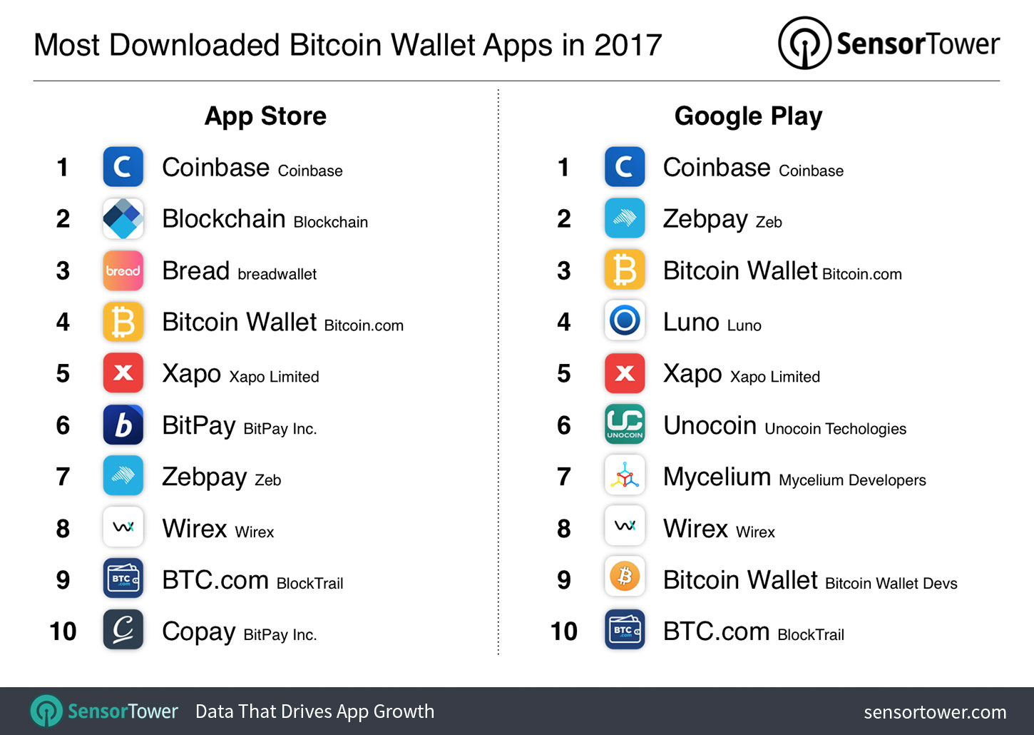 Top 10 bitcoin wallet apps by 2017 downloads to date bitcoin wallet app installs surpass 25 million since 2014, november downloads up 800% year-over-year - top bitcoin wallet apps - Bitcoin Wallet App Installs Surpass 25 Million Since 2014, November Downloads Up 800% Year-Over-Year