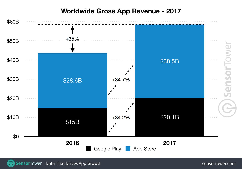 2017 Mobile App Revenue