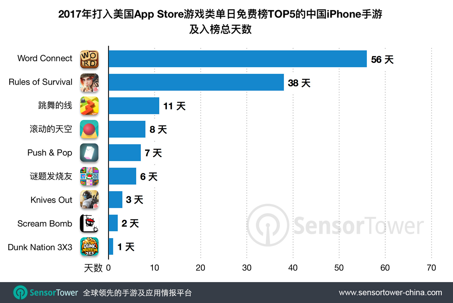 2017 CN-Made iPhone Games on US App Store and Number of Days in Top Five