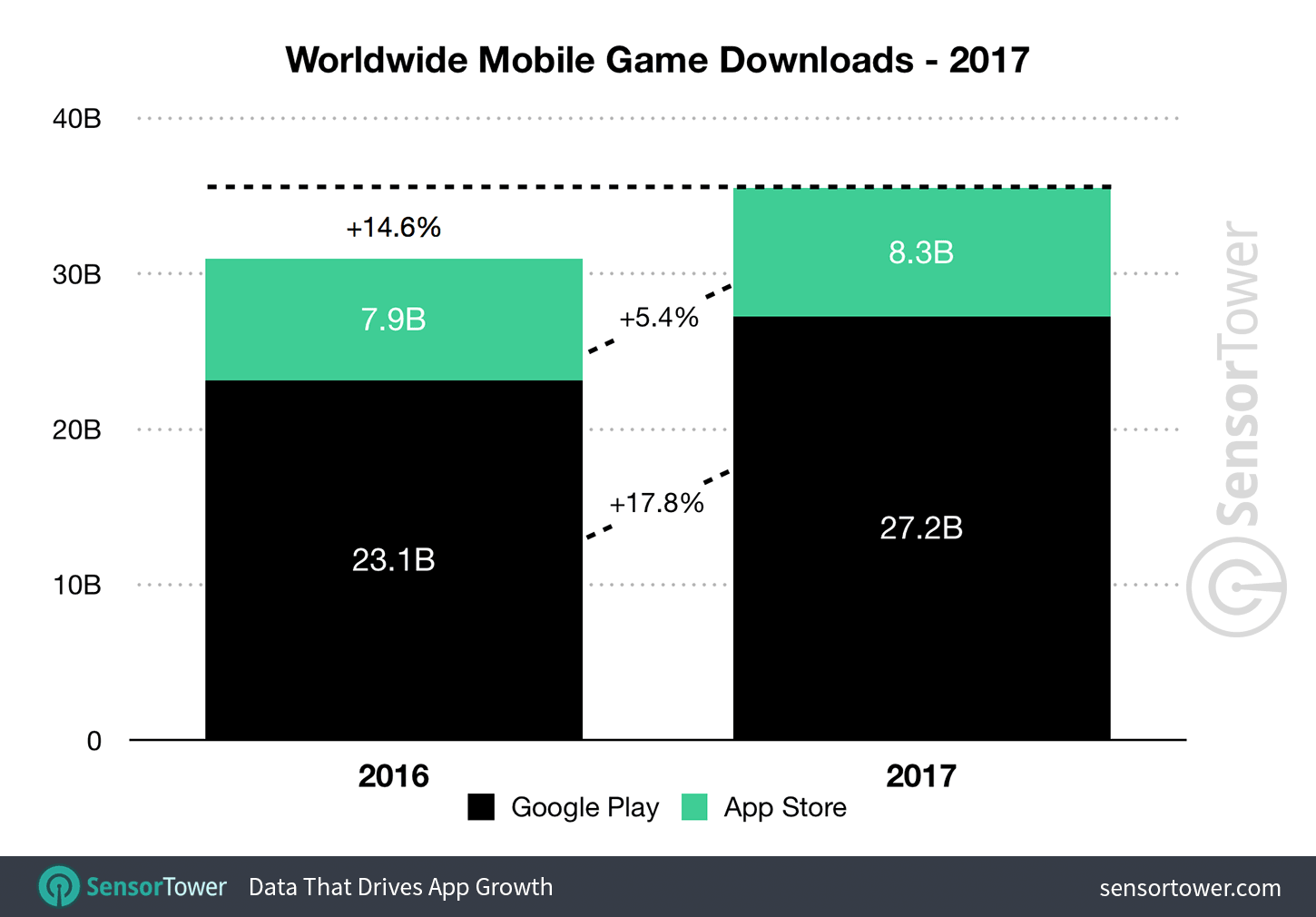 2017 Mobile Game Downloads