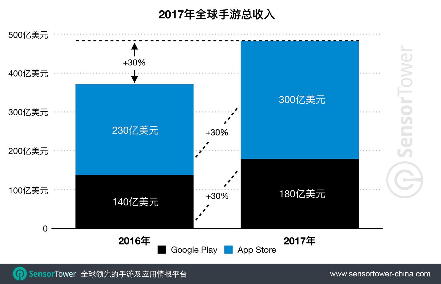 2017 Mobile Game Revenue CN