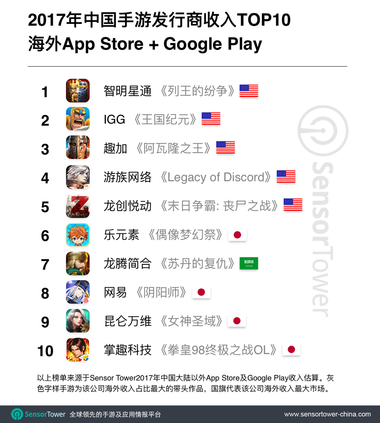 2017 Top 10 Grossing Chinese Mobile Game Publishers Outside China