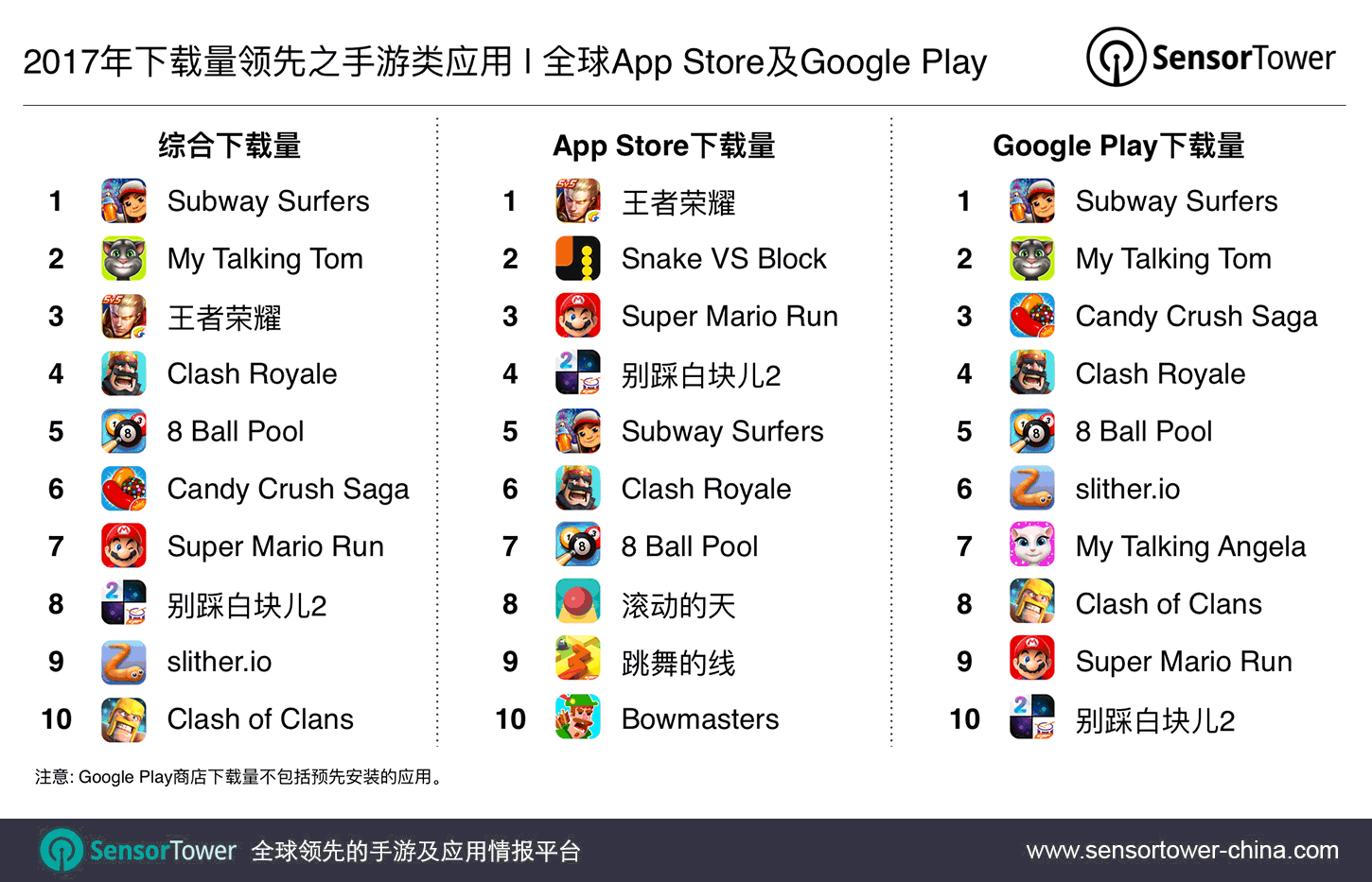 2017's Top Mobile Games by Downloads CN