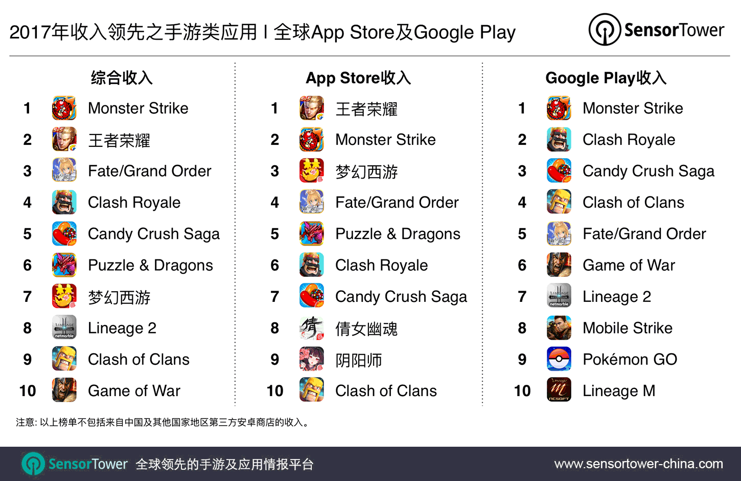 2017's Top Mobile Games by Revenue CN