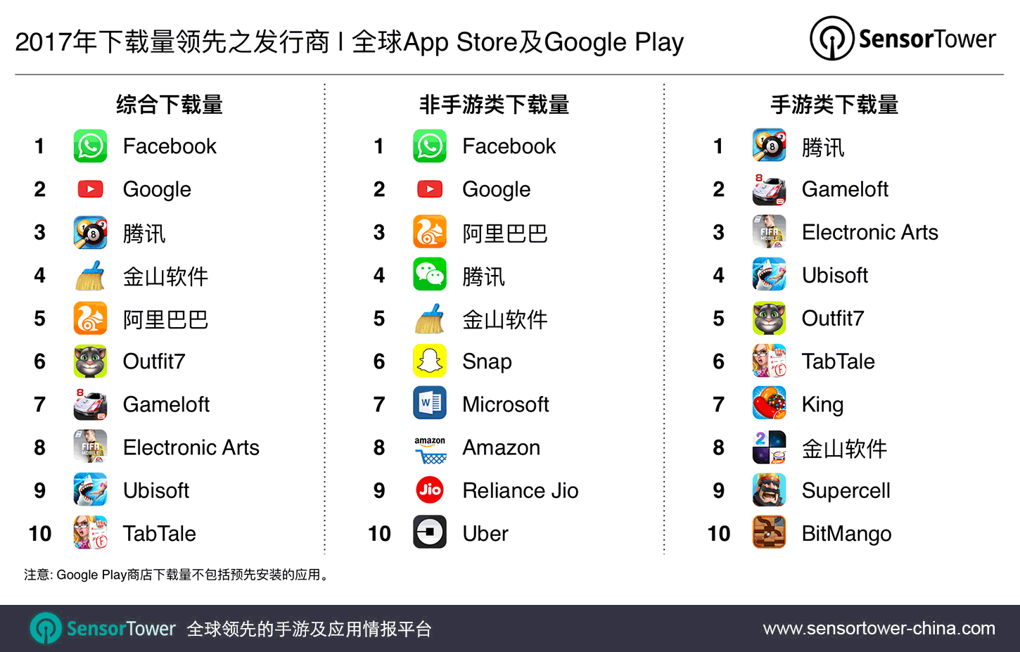 2017's Top Mobile App Publishers by Downloads CN