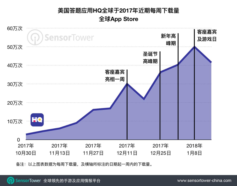 HQ Recent Weekly Downloads Worldwide  - hq recent weekly downloads worldwide - 红遍美国的HQ所引领的中国答题热近期稍有降温,春节期间活跃度拭目以待