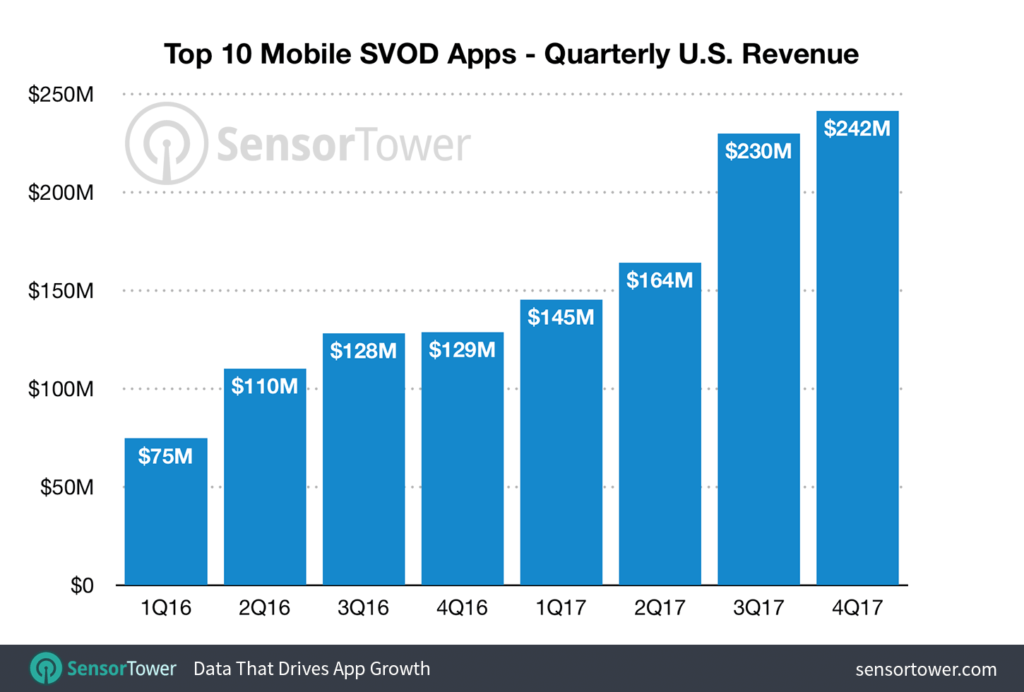 Quarterly Revenue for the Top 10 U.S. SVOD Apps for 2016 and 2017  - quarterly svod app revenue us - Revenue from the Top Subscription Video on Demand Apps Grew 77% Last Year in the U.S.