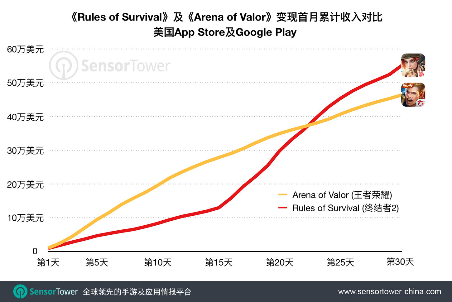 Rules of Survival & Arena of Valor First-Month Cumulative U.S. Revenue