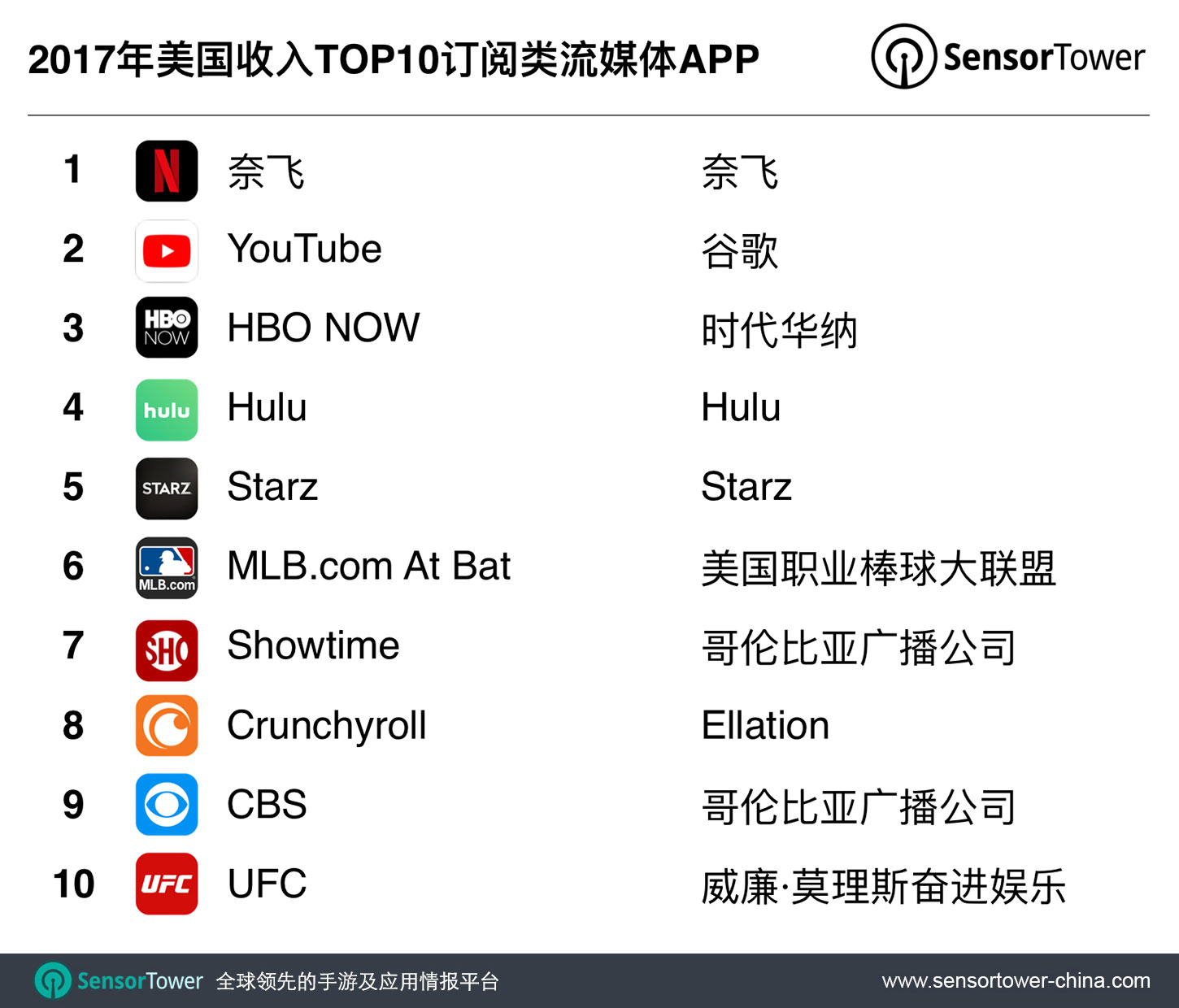 Top 10 U.S. SVOD Apps by Revenue for 2017 CN  - top us svod apps by revenue 2017 cn - 2017年全美TOP10订阅类流媒体APP总体收入同比增长77%