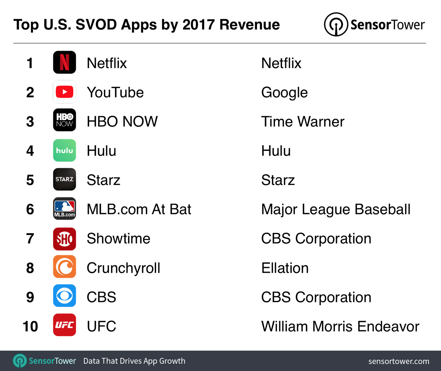 Top 10 U.S. SVOD Apps by Revenue for 2017  - top us svod apps by revenue 2017 - Revenue from the Top Subscription Video on Demand Apps Grew 77% Last Year in the U.S.