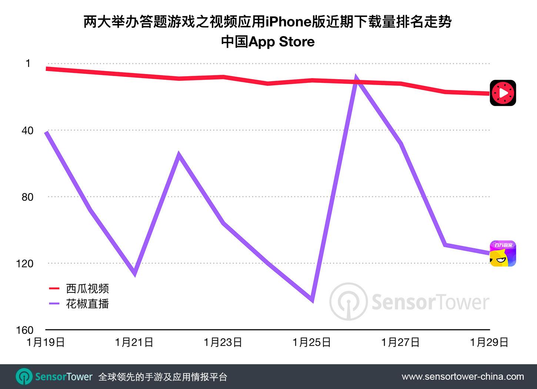Two Video Streaming Apps Recent Category Rankings  - two video streaming apps recent category rankings - 红遍美国的HQ所引领的中国答题热近期稍有降温,春节期间活跃度拭目以待