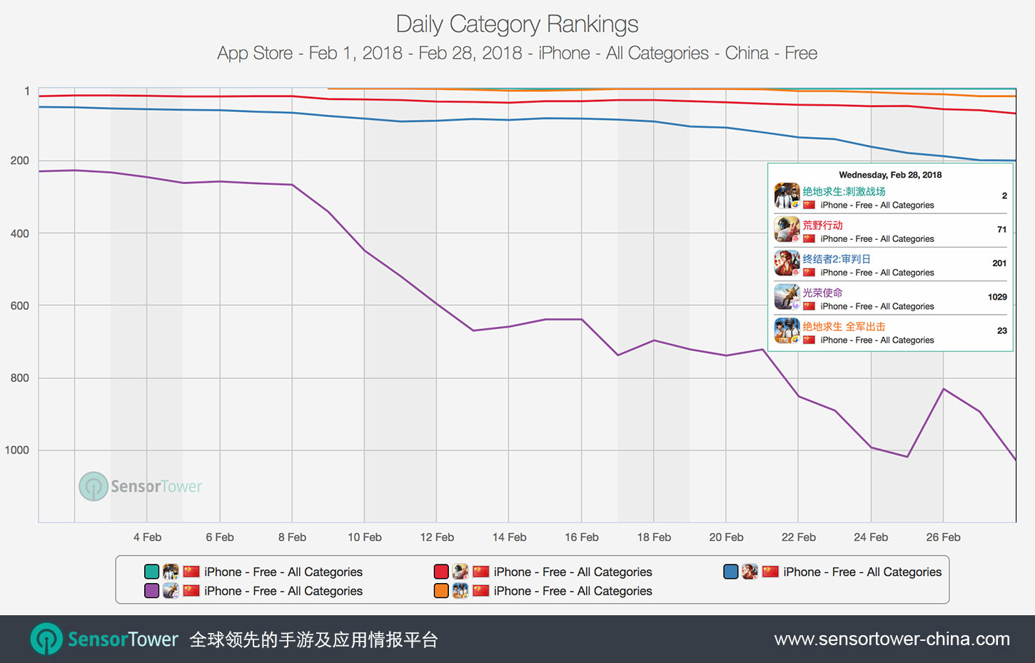Chinese Survival Games Category Ranking Trends