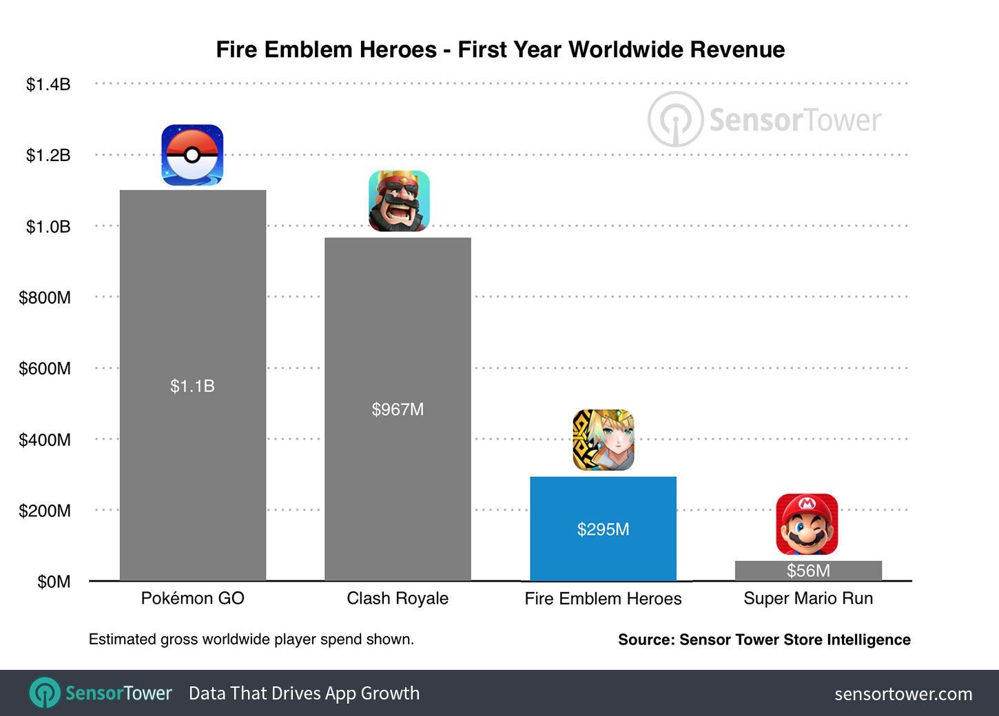 Fire Emblem Heroes Made Nearly 300 Million Its First Year Five Times More Than Super Mario Run