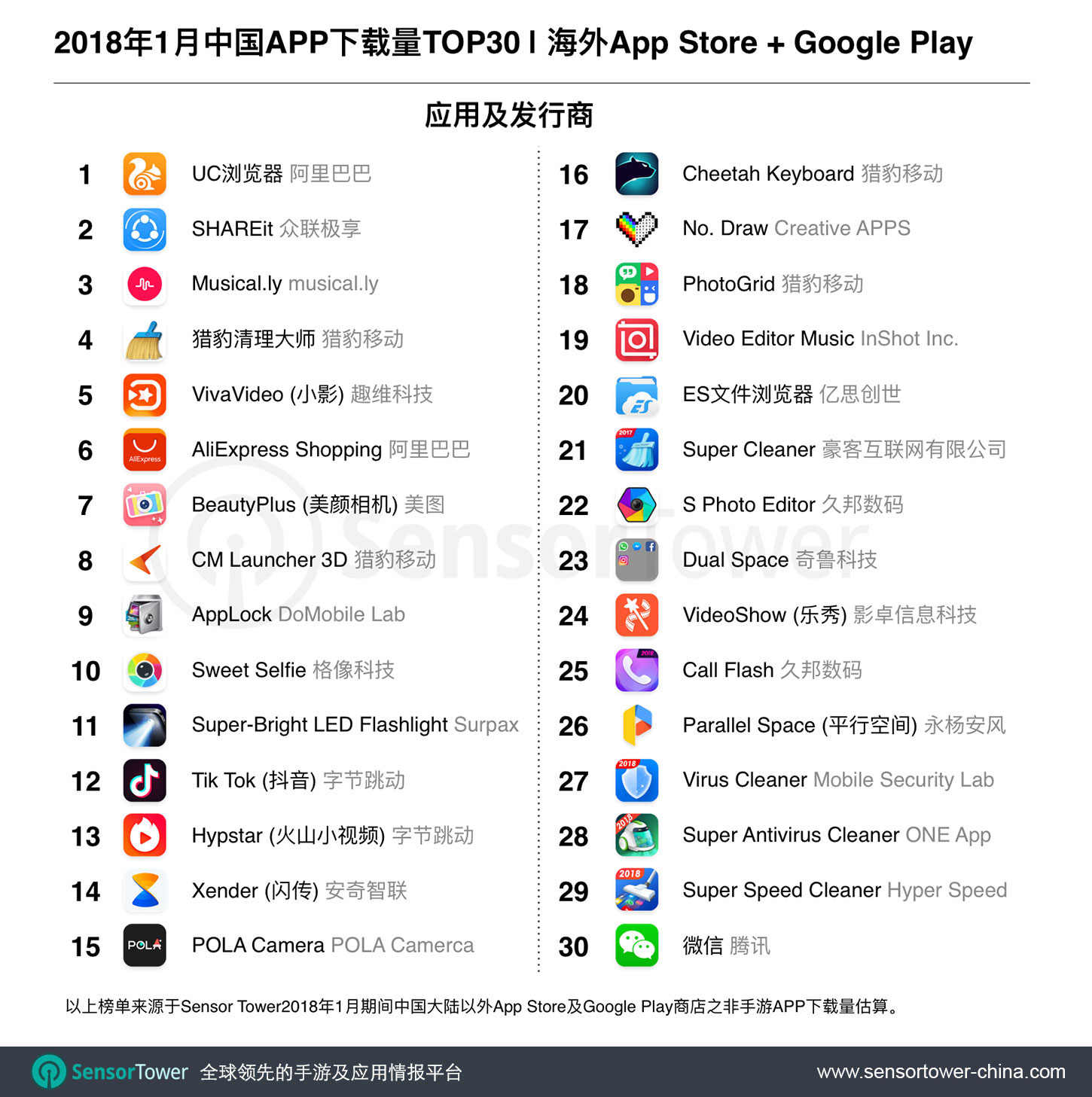 Jan 2018 Top 30 Most Downloaded Chinese-Made Non-Games Apps Outside China