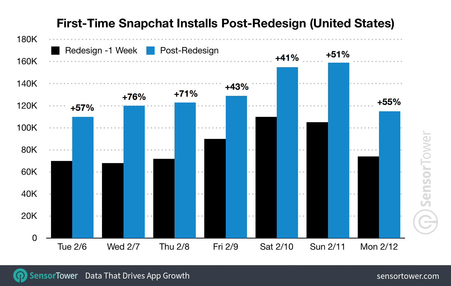 Post-Redesign Snapchat Downloads in the United States  - snapchat installs post redesign - First-Time U.S. Snapchat Installs Increase 55% Following the App's Redesign