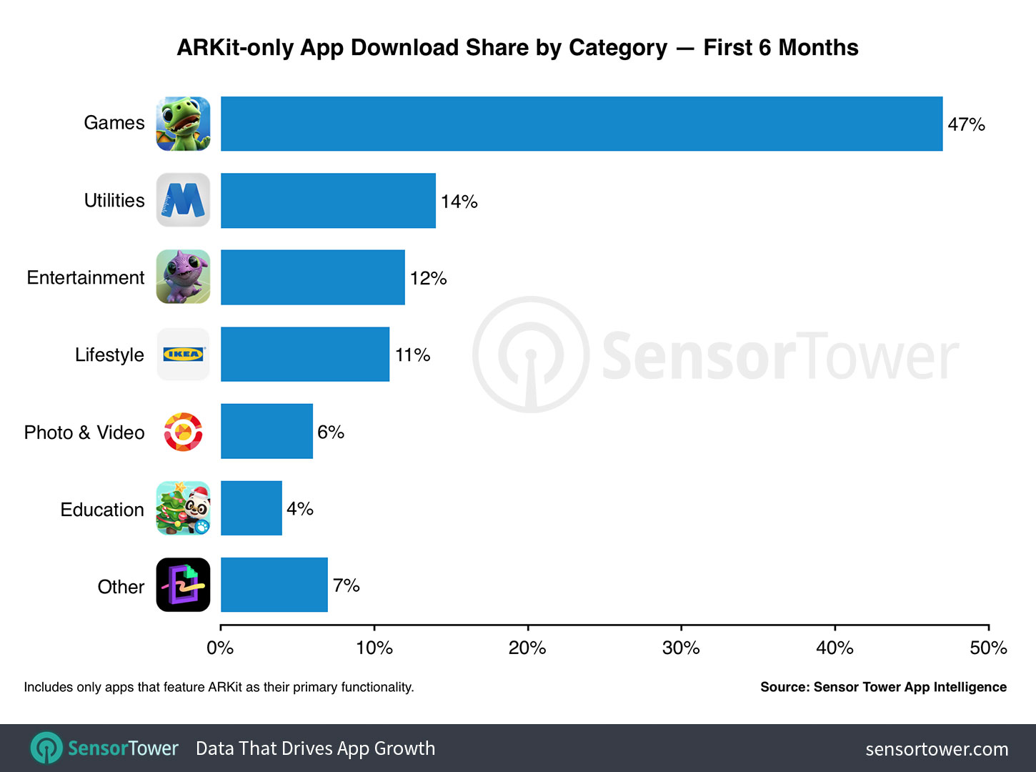 Chart showing category share of all ARKit-only app downloads from the App Store worldwide since September 2017  - arkit apps by category six months - ARKit-only Apps Surpass 13 Million Downloads in First Six Months, Nearly Half from Games