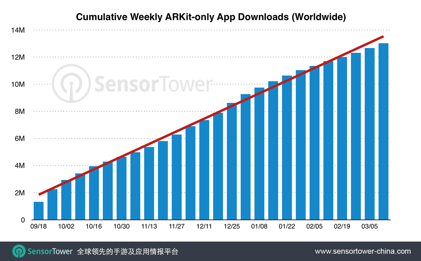 Chart showing downloads of ARKit-only apps worldwide since September 2017 CN  - arkit six months downloads cn - 亮相半年后,全面基于ARKit技术而开发的App全球下载量超过1300万次,几乎一半来自游戏