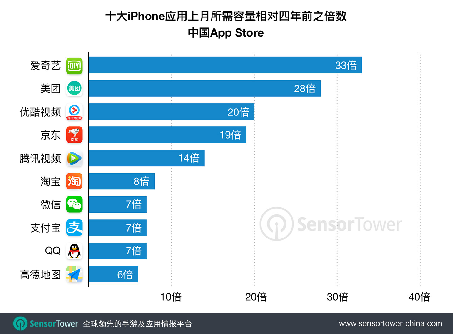 Chinese Top iPhone Apps Size by Growth  - chinese top iphone apps size by growth - 仅仅四年,中国下载量最大的iPhone应用所需容量扩大近10倍