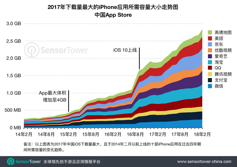Chinese Top iPhone Apps Size Growth Four Year Trend  - chinese top iphone apps size growth four year trend - 仅仅四年,中国下载量最大的iPhone应用所需容量扩大近10倍