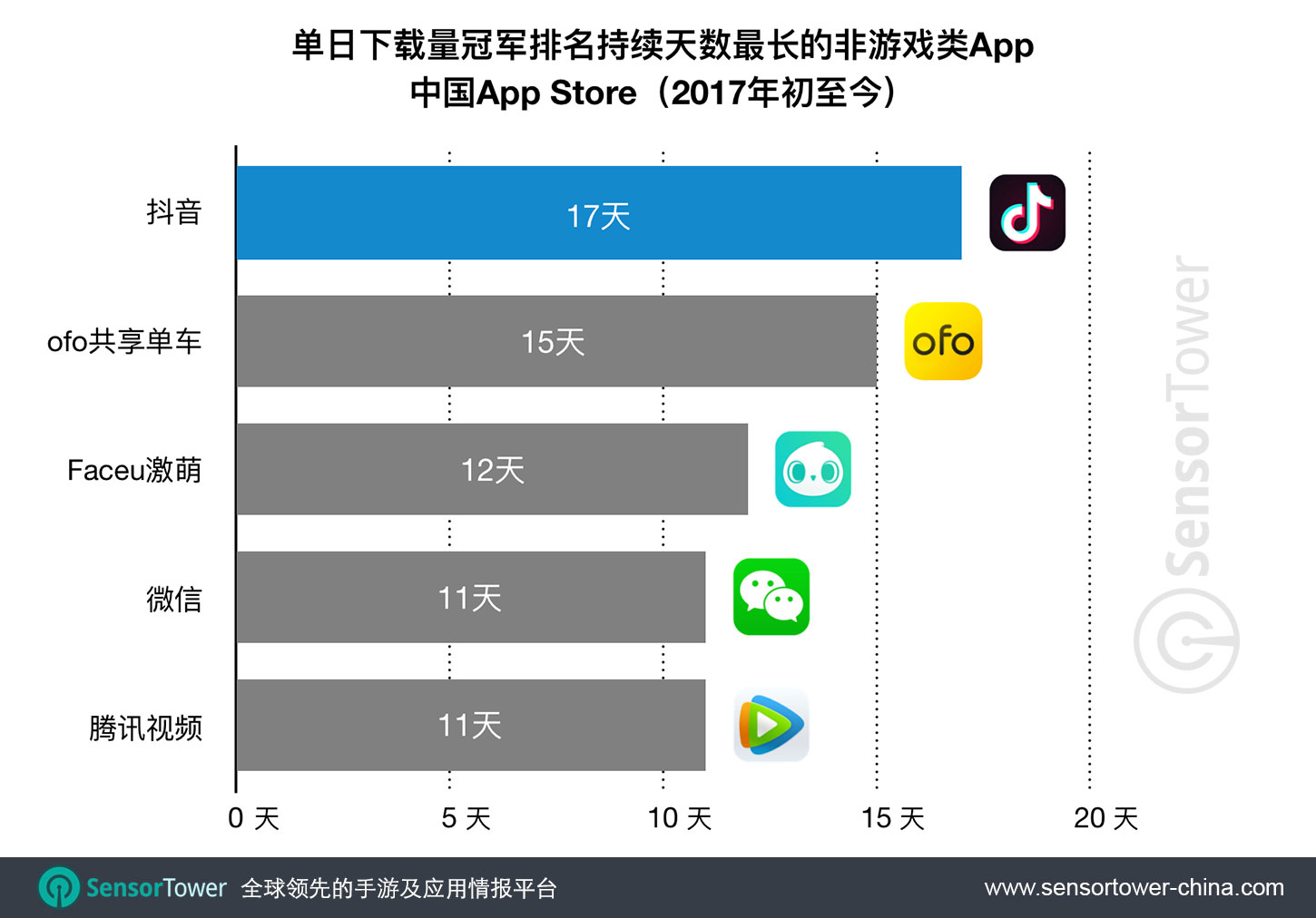 Non-Game Apps that Reached No. 1 on CN App Store for the Most Number of Days Consecutively