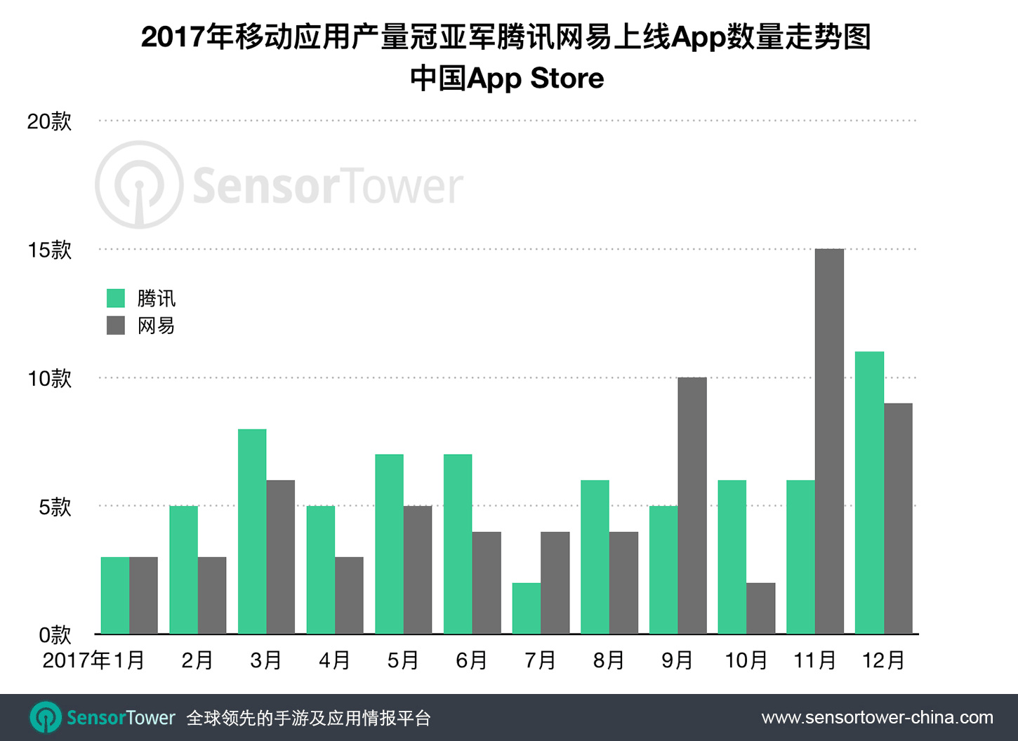 Tencent NetEase Number of Apps Released Per Month 2017  - tencent netease number of apps released per month 2017 - 腾讯为2017年中国iOS市场最多产的App发行商,共发行71款应用,网易紧随其后