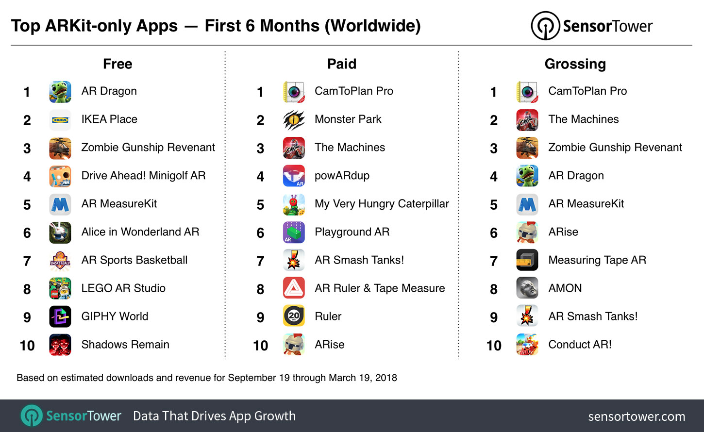 Ranking of top free, paid, and grossing ARKit apps overall for September 19, 2017 to March 19, 2018  - top arkit apps six months - ARKit-only Apps Surpass 13 Million Downloads in First Six Months, Nearly Half from Games