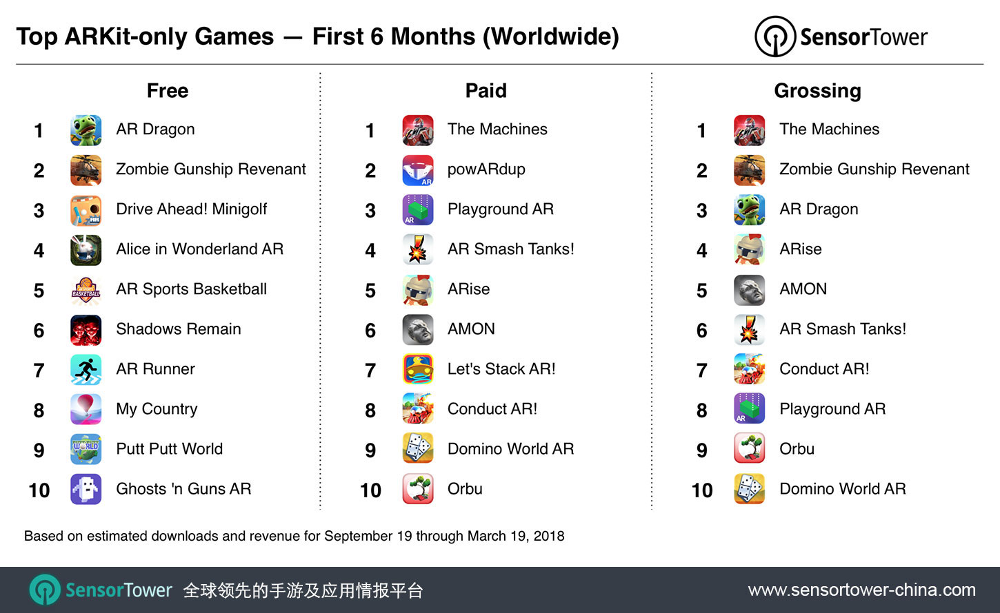 Ranking of top free, paid, and grossing ARKit mobile games overall for September 19, 2017 to March 19, 2018 CN  - top arkit games six months cn - 亮相半年后,全面基于ARKit技术而开发的App全球下载量超过1300万次,几乎一半来自游戏