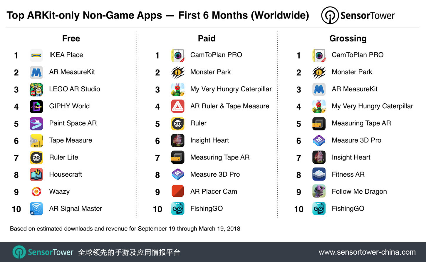Ranking of top free, paid, and grossing ARKit non-game apps overall for September 19, 2017 to March 19, 2018 CN  - top arkit non games six months cn - 亮相半年后,全面基于ARKit技术而开发的App全球下载量超过1300万次,几乎一半来自游戏