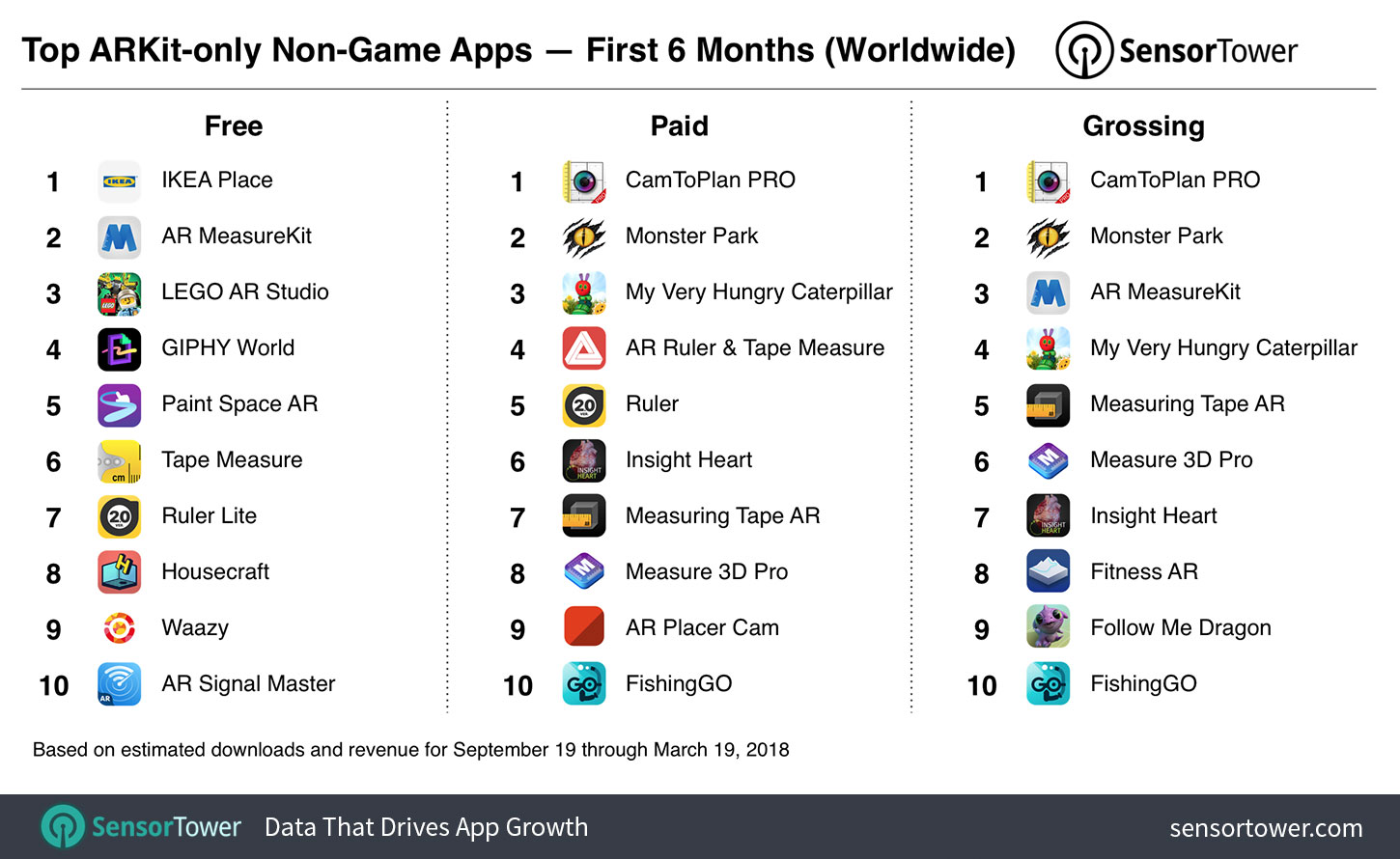 Ranking of top free, paid, and grossing ARKit non-game apps overall for September 19, 2017 to March 19, 2018