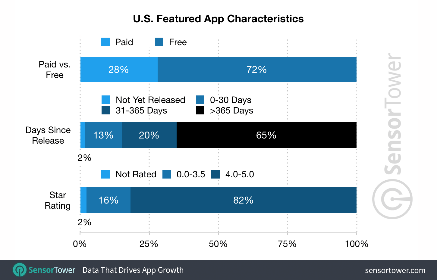 65% of Apps Featured on the App Store Are More Than One Year